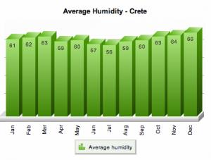 humidity de crete