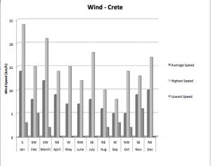 wind de crete